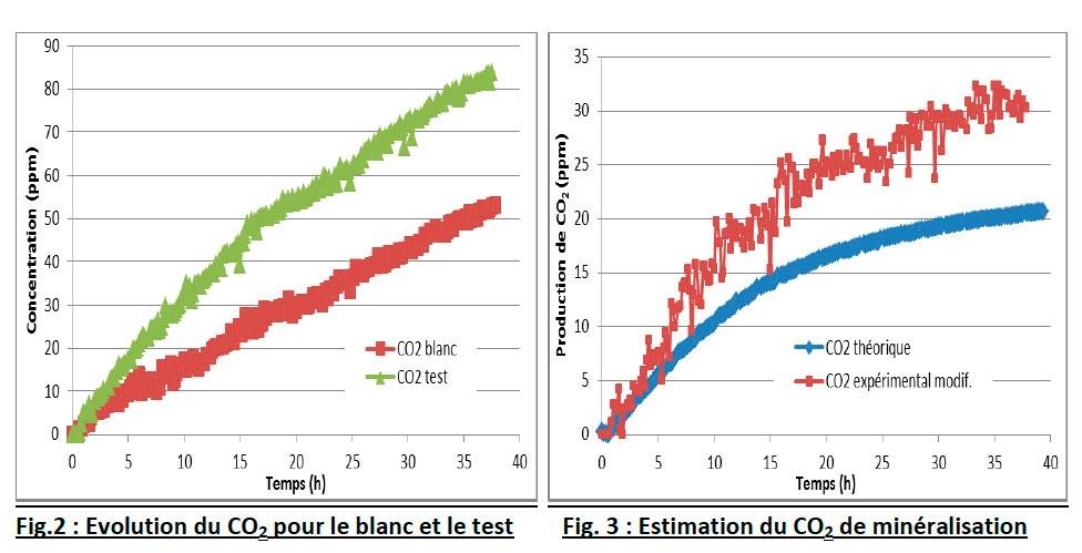 Suivi du CO2